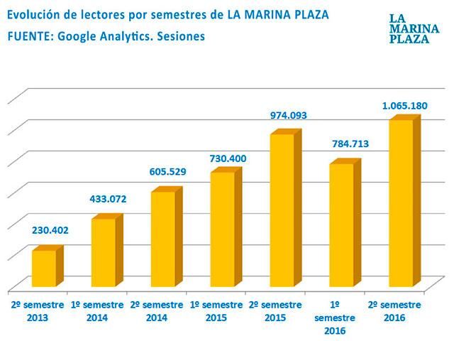 Lectores La Marina Plaza