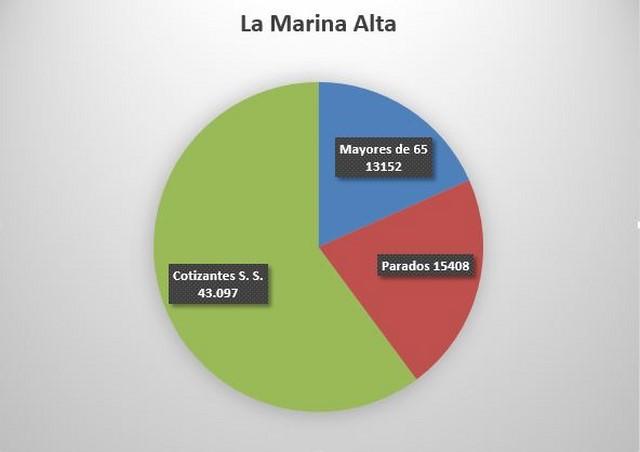 Sólo uno de cada cuatro vecinos de la Marina Alta trabaja