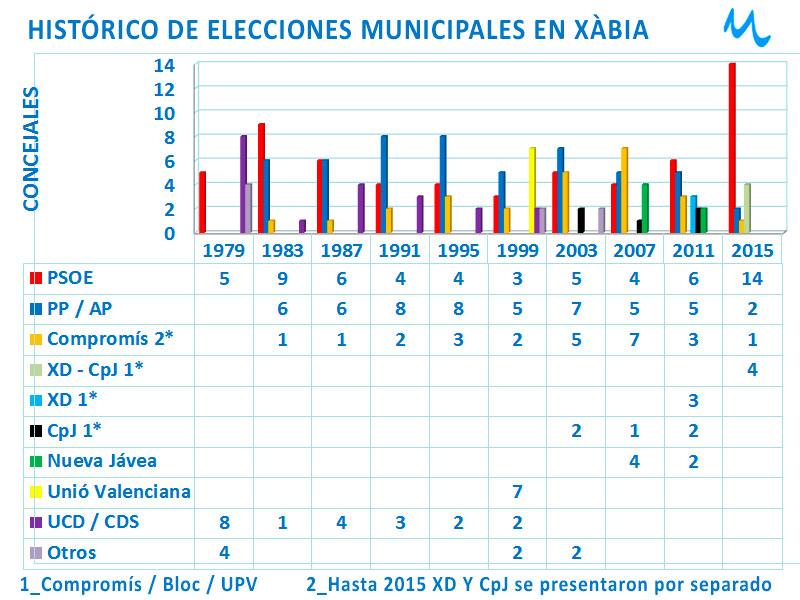 Xàbia: Chulvi bate el récord de Enrique Bas y el PP obtiene su peor resultado de la democracia