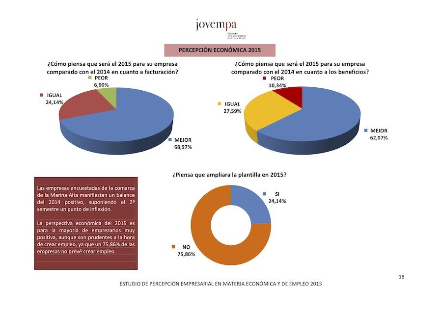 Un 69% de los empresarios de la Marina Alta creen que en 2015 mejorarán su facturación pero un 75% opina que no podrán crear empleo