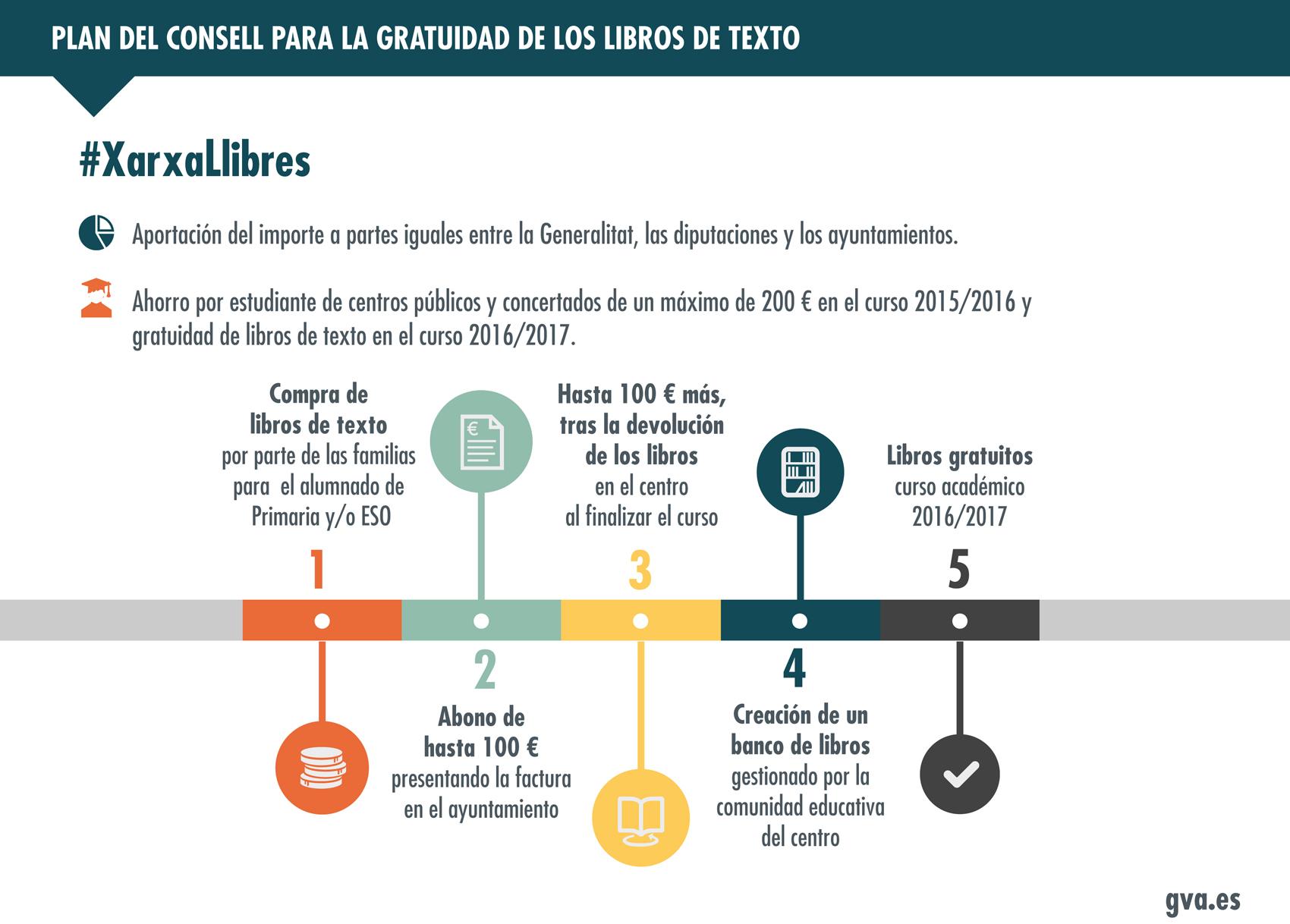 El gobierno suspende las ayudas para libros a la espera de saber cómo funcionará #XarxaLlibres