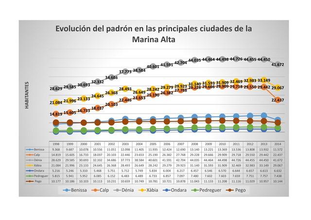 La burbuja demográfica de la Marina Alta