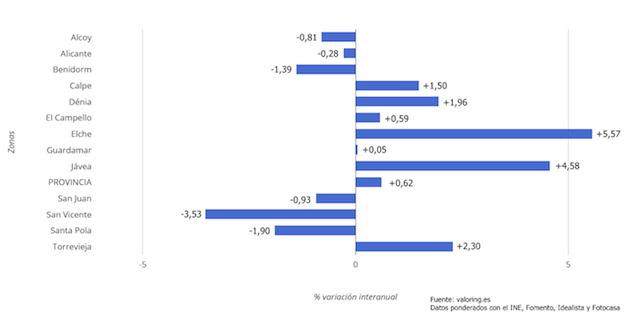 Xàbia, Dénia y Calp lideran en la provincia la primera gran subida del precio de la vivienda desde 2007