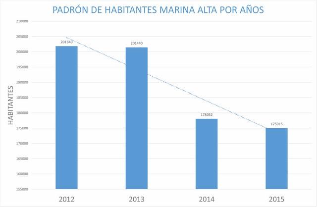 El padrón de la Marina Alta pierde 26.500 habitantes en sólo dos años, 8.400 de ellos en Calp