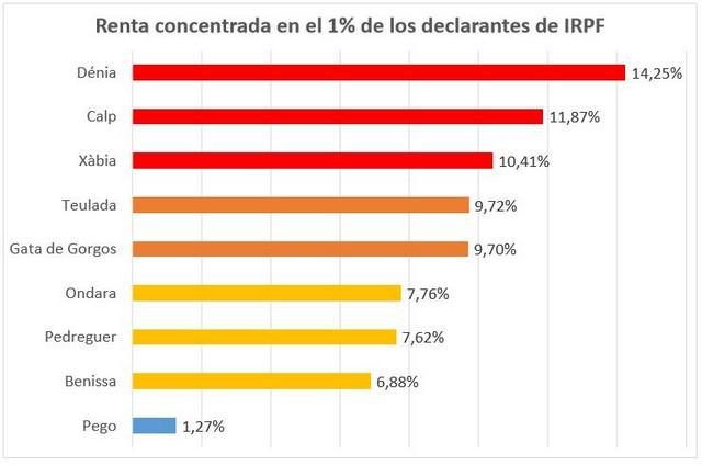 Entre el 10 y el 15% de la renta en Dénia, Xàbia y Calp está en manos del 1% de la población