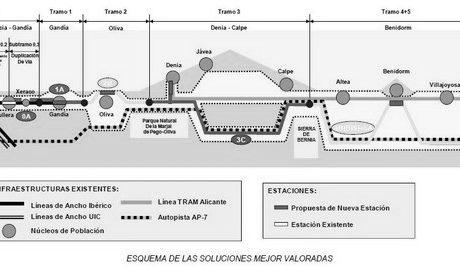 El CEDMA logra el apoyo de 240 políticos, entidades empresariales y ciudadanos al Tren de la Costa