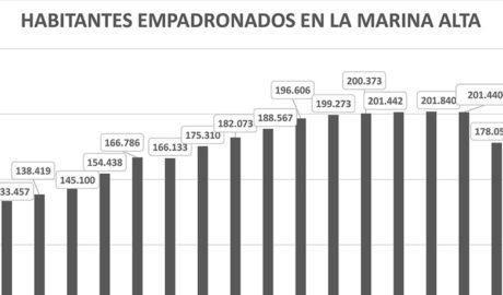 La Marina Alta pierde otros 5.000 habitantes y ya son más de 30.000 en tres años