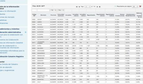 Hisenda detecta 16.000 construccions il·legals a Dénia, Calp i altres 13 municipis de la comarca
