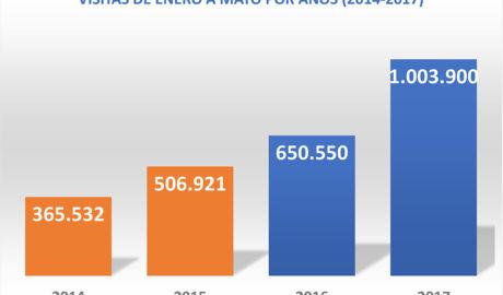 Nuevo récord histórico de difusión de LA MARINA PLAZA: casi 270.000 visitas en mayo