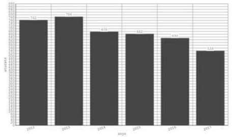 L'atur baixa en Pedreguer un 31% en 5 anys